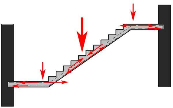 Фото – проектирование лестниц.