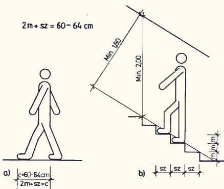 Фото – рекомендуемые параметры лестниц.
