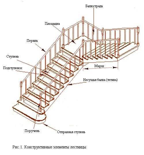 Главные элементы сооружения.