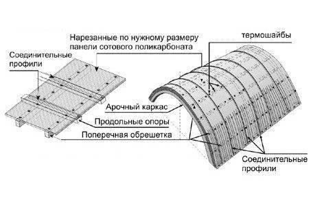 Как производится самостоятельное изготовление козырька над крыльцом из поликарбоната
