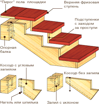 Конструкция на косоурах