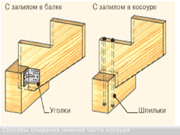 фото, способы крепления деревянных ступеней к бетонному основанию еще кусков старых