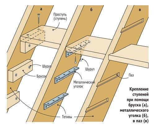 Как сделать пазы в тетиве под ступени