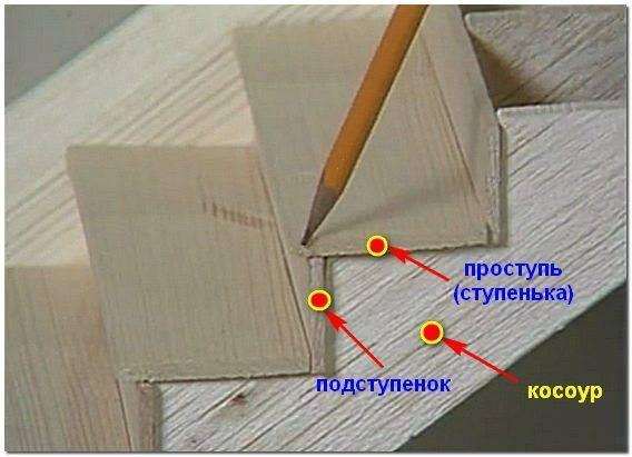Маршевая конструкция закрепляется на курсорах — несущих деревянных элементах