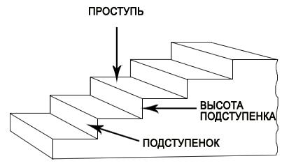 Модель ступеней: фото