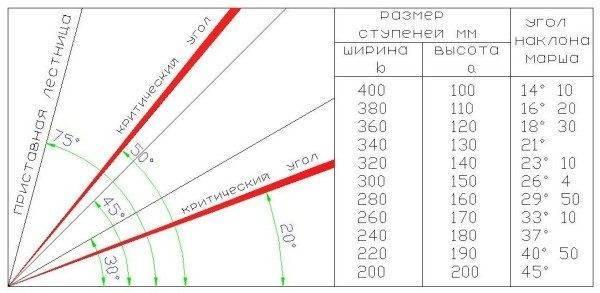На фото - диаграмма, позволяющая подобрать оптимальные размеры лестничного марша