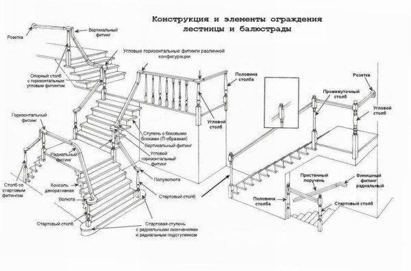 Двухмаршевая лестница, конструкция и применяемые материалы