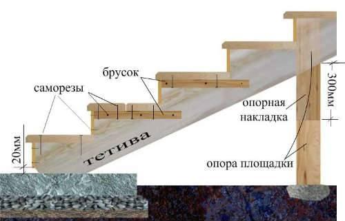 На фото – установка лестницы для дачной бытовки