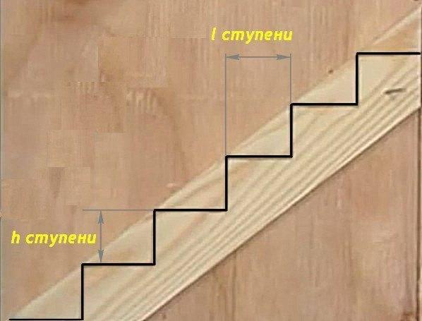 На фото наглядно показано, что подразумевается под высотой и шириной ступеней.
