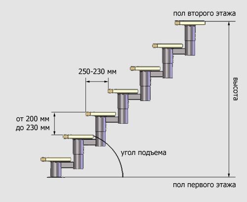 Наглядная схема для определения базовых величин.