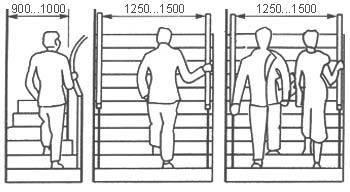 Оптимальная ширина лестницы определяется ее назначением.