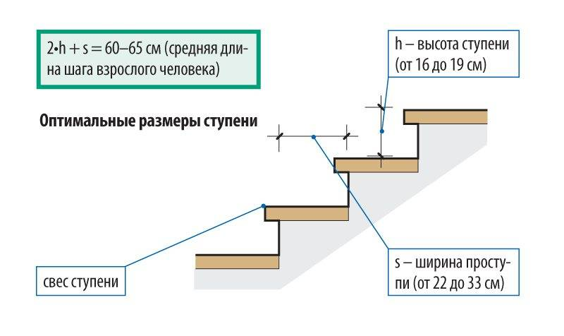 оптимальные размеры ступеней винтовой лестницы
