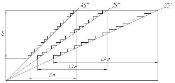 Оптимальные углы наклона лестничных маршей