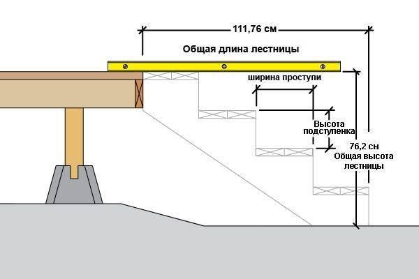 Основные размеры конструкции