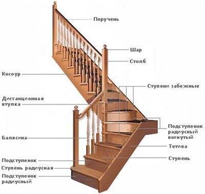 Основные составные элементы деревянных лестниц