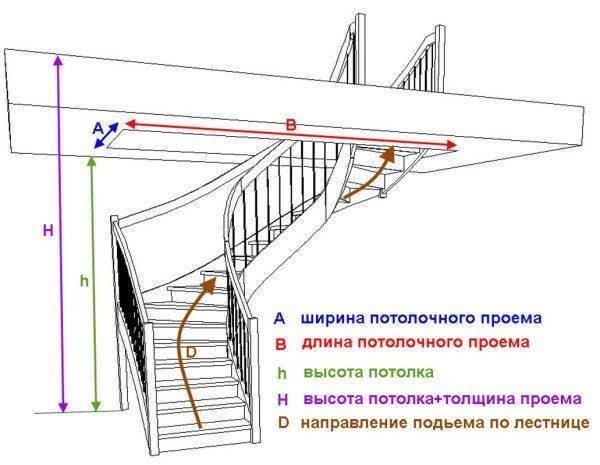 Параметры, которые должны учитываться при расчетах лестниц.