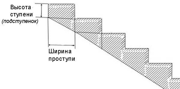Параметры ступеней