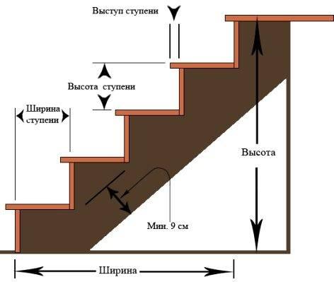 План маршевой лестницы.