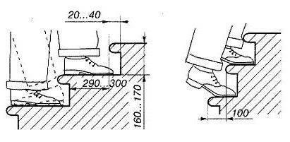 Подъем по узким ступеням будет утомительным, спуск - опасным. Проступь шириной не должна уступать длине стопы.