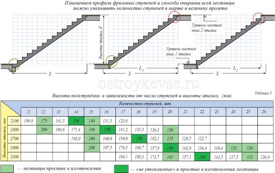 Полезная таблица для основных вычислений.