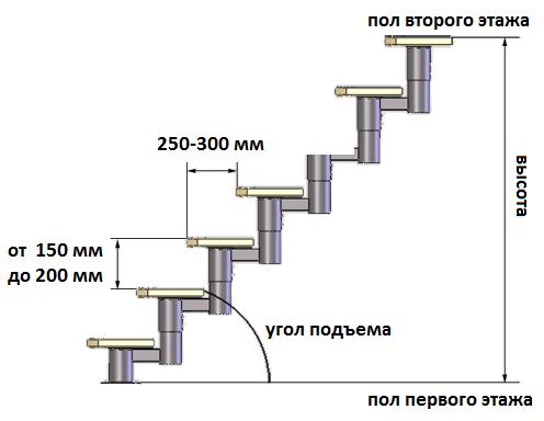 Пример расчета лестничного марша