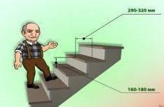 Расчет размеров ступеней