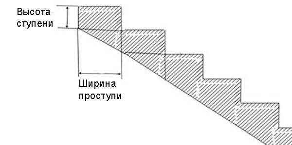 Расчётные параметры ступеней