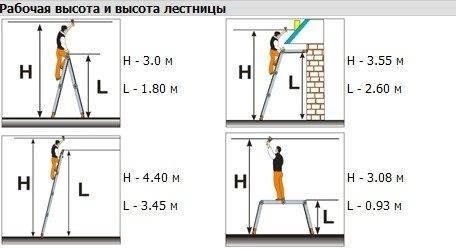 Различные виды установки устройств из четырех секций с указанием рабочих и установочных высот