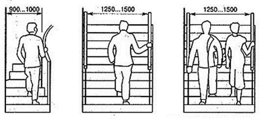 Размеры лестниц – ширина марша