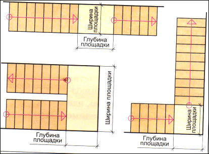 Размеры лестничных площадок разного типа