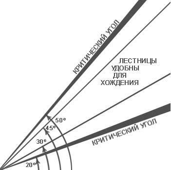 Размеры удобной лестницы - угол наклона