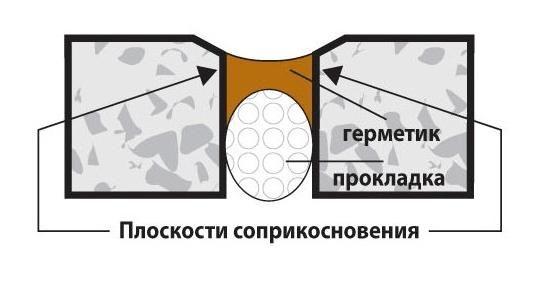 Схема герметизации трещины