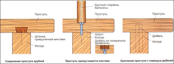 Схема крепления проступей и балясин на косоур.