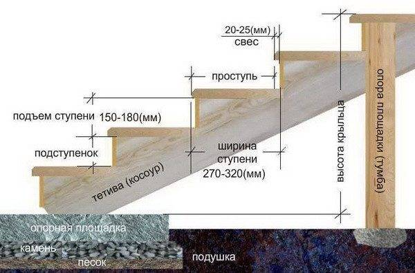 Схема крыльца с размерами