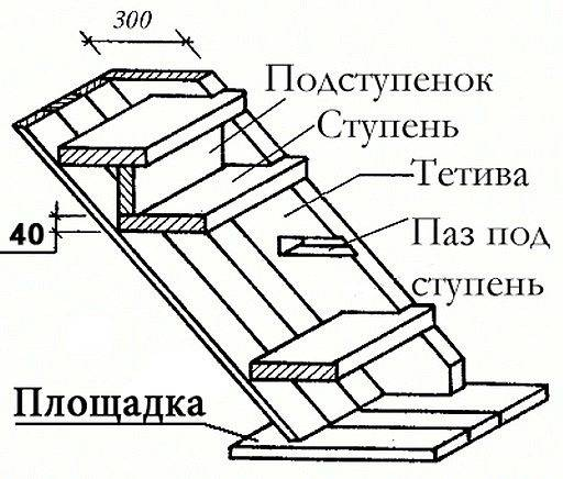 Схема лестницы.