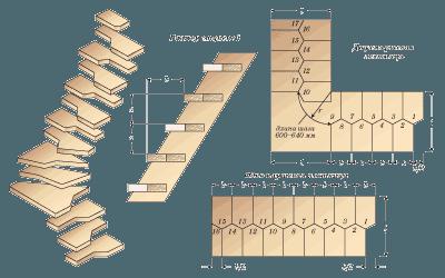 Схема поворотной конструкции типа «Утиный шаг»