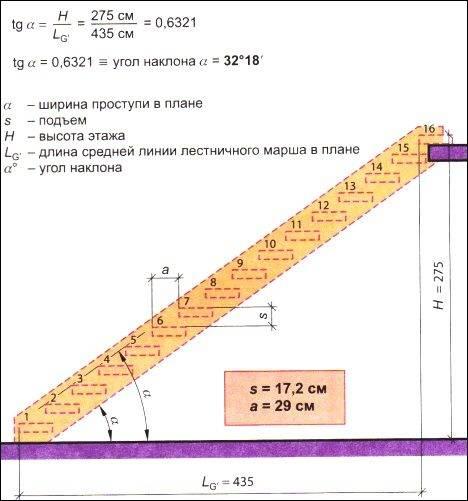 Схема расчета по длине шага