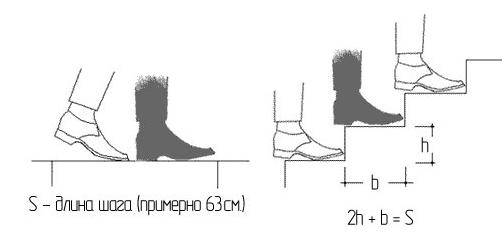 Схема расчета ступенек