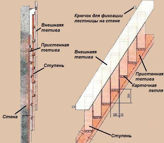 Схема расположения ступеней