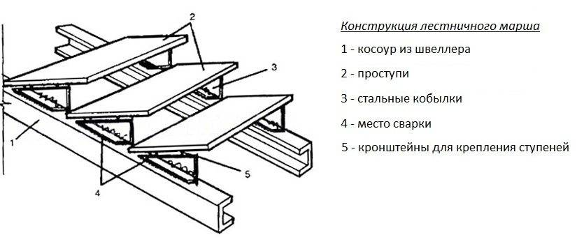 Схема установки кобылок
