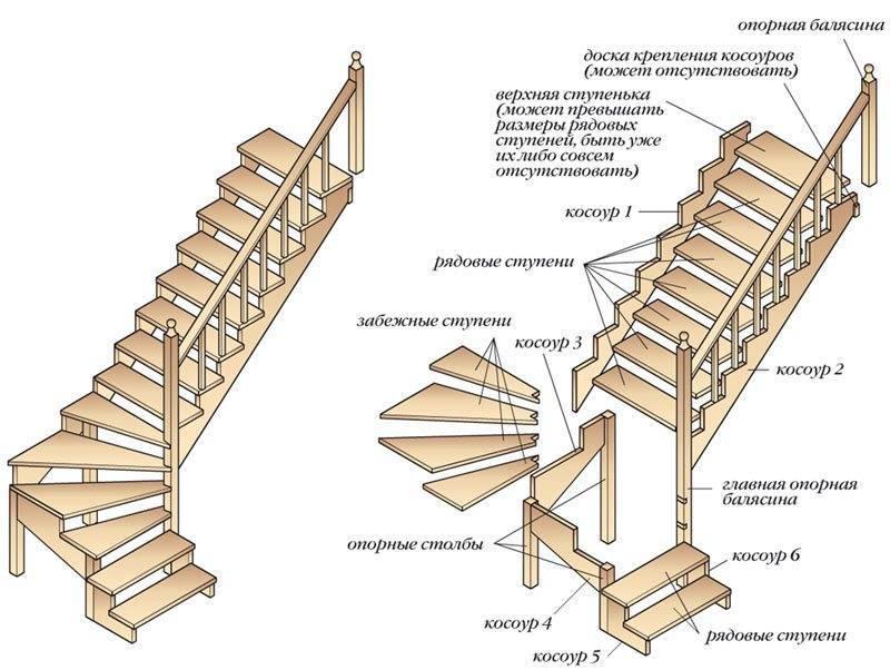 Схема устройства лестницы с