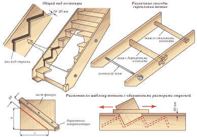 Схематичное изображение лестницы на тетивах.