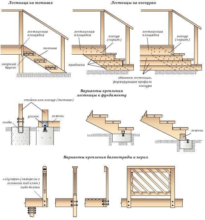 Схемы установки лестницы и