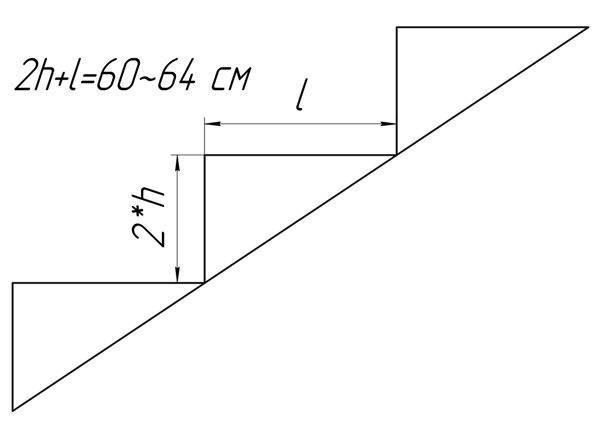 Соотношение высоты ступеней и угла наклона