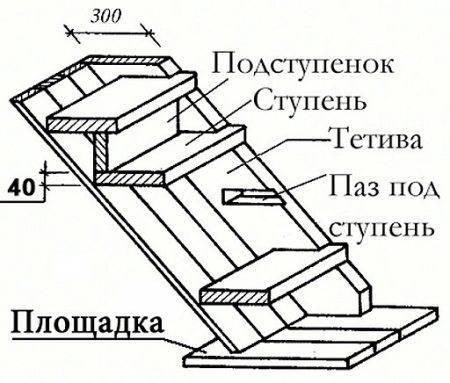 Структура деревянной лестницы на тетивах.