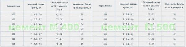 Таблица ингредиентов для приготовления бетона