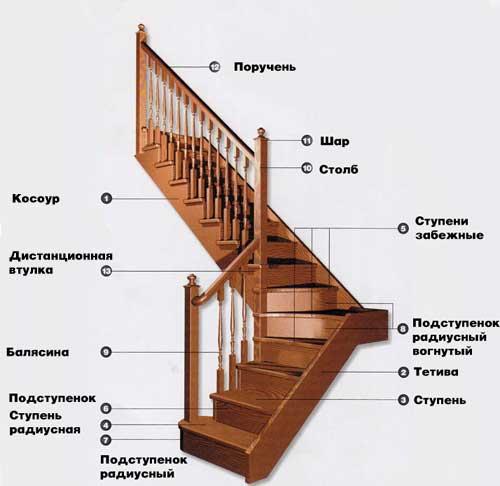 Устройство лестничной конструкции с указанием элементов.