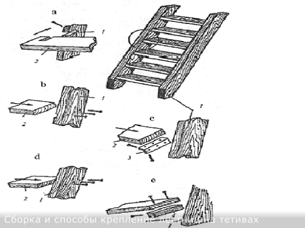 Узлы крепления тетивы (1) и ступени (2); паз с остатком (a), потайной паз (b ), соединение с углом (c), крепление в торец на шурупах, винтах (d), соединении с помощью брусков (e ), стальной уголок (3), брусок из дерева(4).