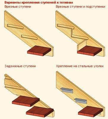 Варианты установки ступеней с тетивой