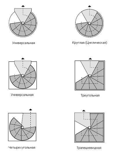 Винтовые конструкции бывают разных видов